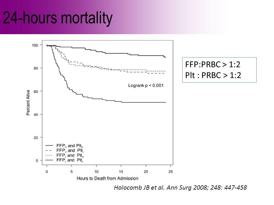 24-hours mortality Holocomb JB et al. Ann Surg 2008; 248: 447-458 FFP:PRBC > 1:2 Plt : PRBC > 1:2
