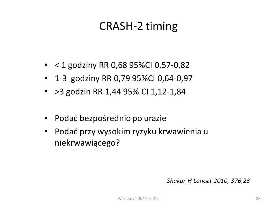 28 CRASH-2 timing < 1 godziny RR 0,68 95%CI 0,57-0,82 1-3 godziny RR 0,79 95%CI 0,64-0,97 >3 godzin RR 1,44 95% CI 1,12-1,84 Podać bezpośrednio po ura