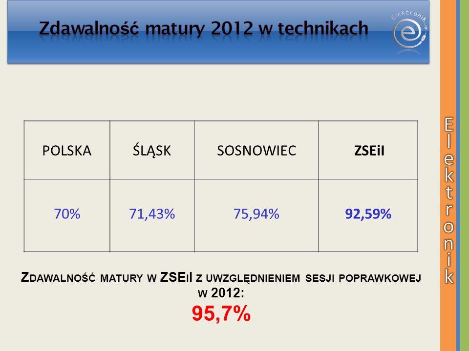 POLSKAŚLĄSKSOSNOWIEC ZSEiI 70%71,43% 75,94% 92,59% Z DAWALNOŚĆ MATURY W ZSE I I Z UWZGLĘDNIENIEM SESJI POPRAWKOWEJ W 2012: 95,7%