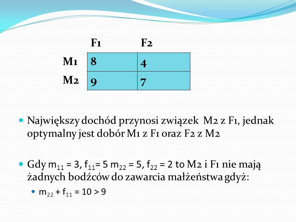 F1F2 M184 M297 Największy dochód przynosi związek M2 z F1, jednak optymalny jest dobór M1 z F1 oraz F2 z M2 Gdy m 11 = 3, f 11 = 5 m 22 = 5, f 22 = 2 to M2 i F1 nie mają żadnych bodźców do zawarcia małżeństwa gdyż: m 22 + f 11 = 10 > 9