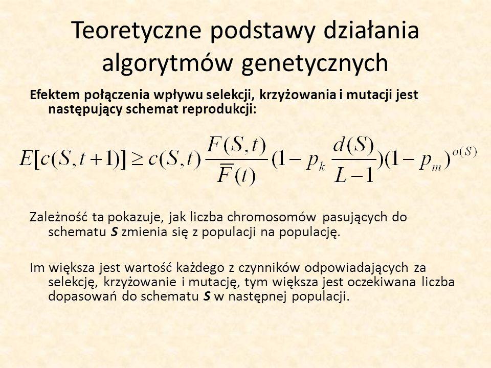 Teoretyczne podstawy działania algorytmów genetycznych Efektem połączenia wpływu selekcji, krzyżowania i mutacji jest następujący schemat reprodukcji: