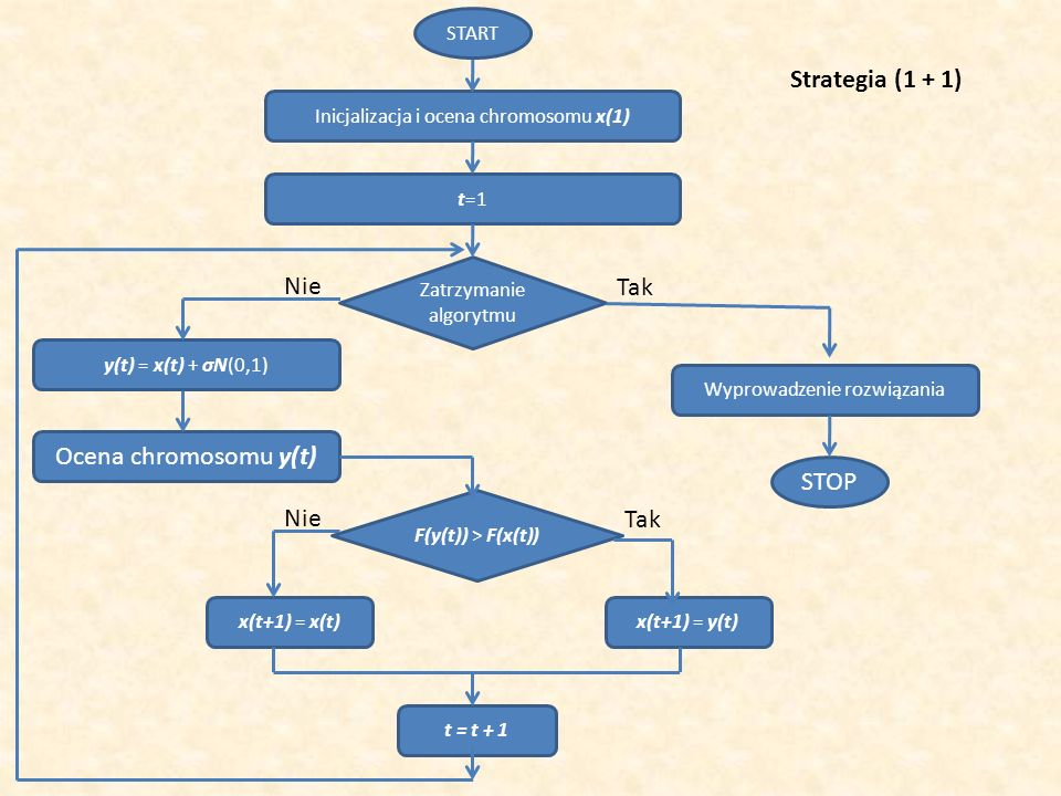 Inicjalizacja i ocena chromosomu x(1) START F(y(t)) > F(x(t)) STOP t=1 y(t) = x(t) + σN(0,1) Ocena chromosomu y(t) Zatrzymanie algorytmu x(t+1) = x(t)