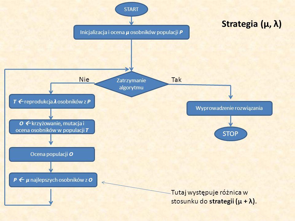 Inicjalizacja i ocena μ osobników populacji P START STOP T reprodukcja λ osobników z P Zatrzymanie algorytmu Wyprowadzenie rozwiązania Tak Nie Strateg