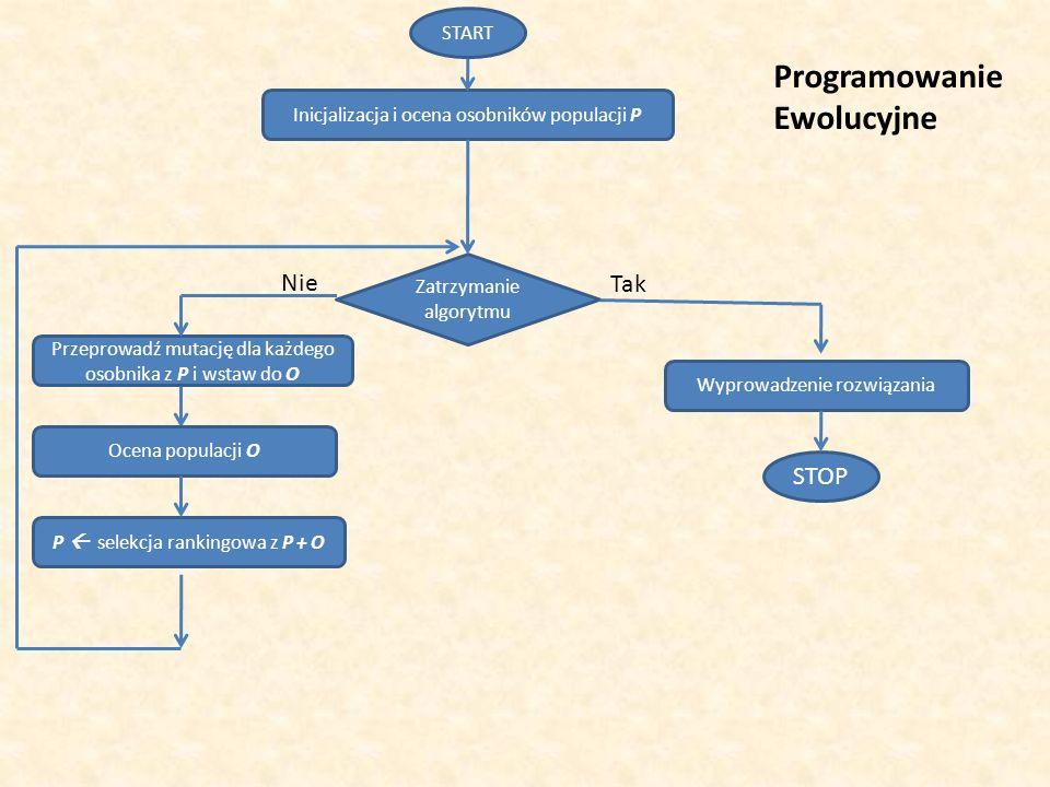 Inicjalizacja i ocena osobników populacji P START STOP Przeprowadź mutację dla każdego osobnika z P i wstaw do O Zatrzymanie algorytmu Wyprowadzenie r