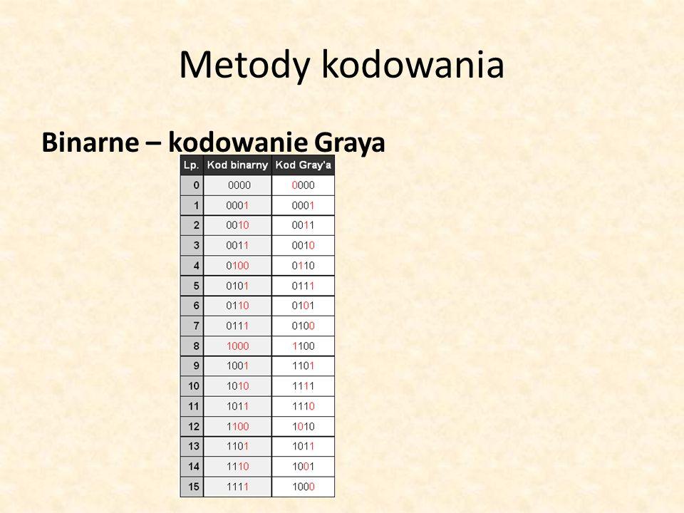Metody kodowania Binarne – kodowanie Graya
