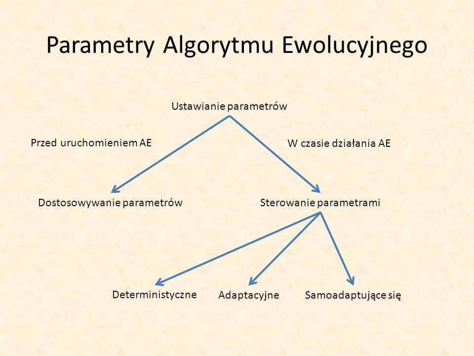 Parametry Algorytmu Ewolucyjnego Ustawianie parametrów Przed uruchomieniem AE Dostosowywanie parametrów W czasie działania AE Sterowanie parametrami D