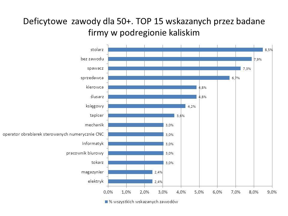 Deficytowe zawody dla 50+. TOP 15 wskazanych przez badane firmy w podregionie kaliskim