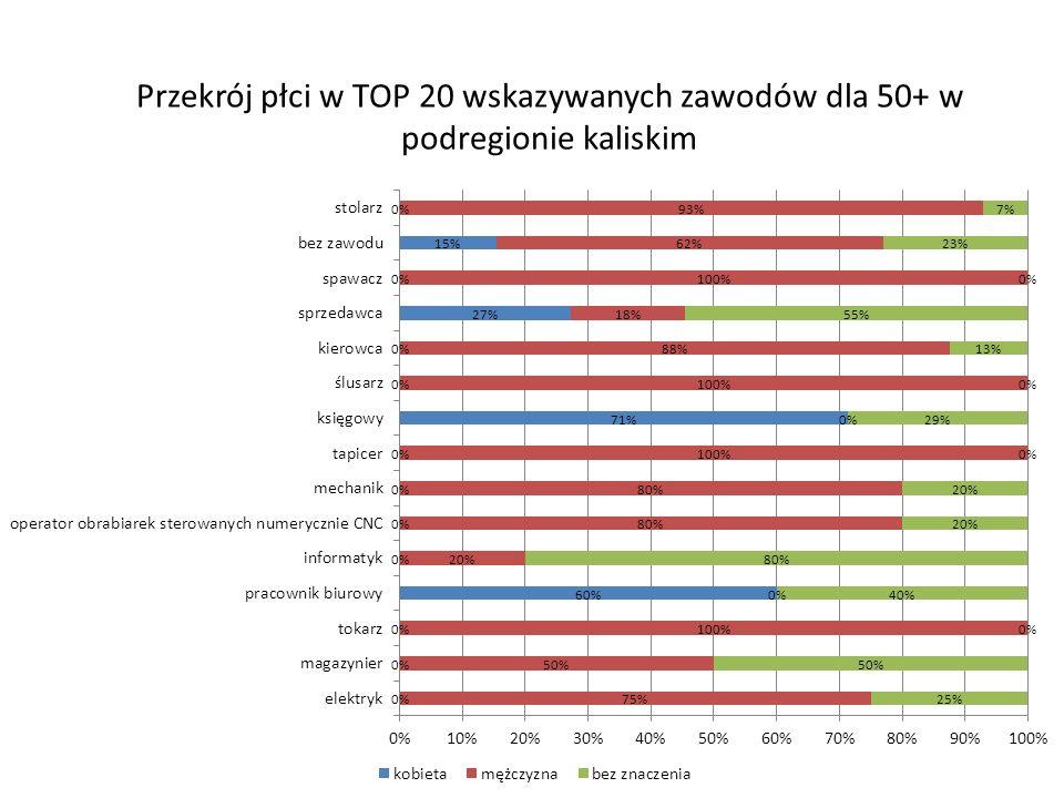 Przekrój płci w TOP 20 wskazywanych zawodów dla 50+ w podregionie kaliskim
