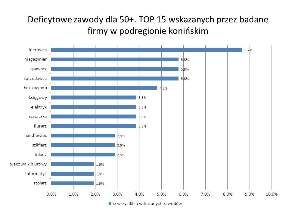 Deficytowe zawody dla 50+. TOP 15 wskazanych przez badane firmy w podregionie konińskim