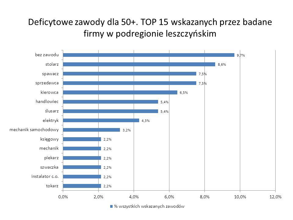 Deficytowe zawody dla 50+. TOP 15 wskazanych przez badane firmy w podregionie leszczyńskim
