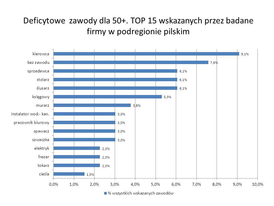 Deficytowe zawody dla 50+. TOP 15 wskazanych przez badane firmy w podregionie pilskim