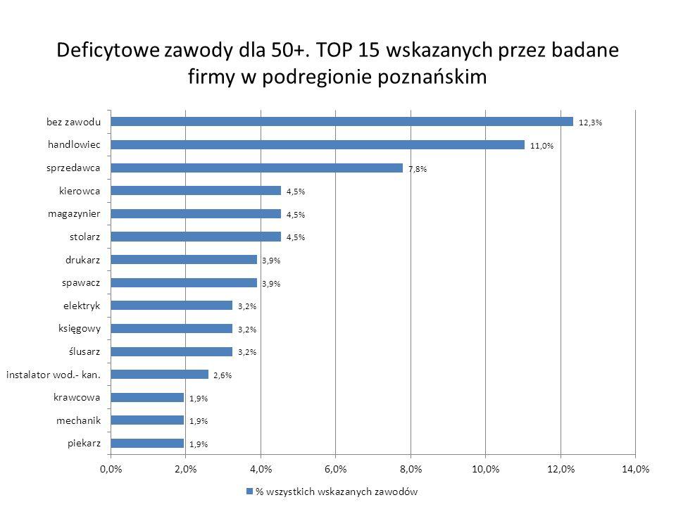 Deficytowe zawody dla 50+. TOP 15 wskazanych przez badane firmy w podregionie poznańskim