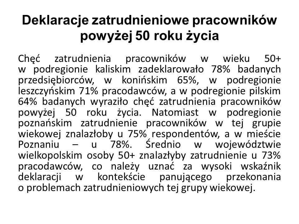 Deklaracje zatrudnieniowe pracowników powyżej 50 roku życia Chęć zatrudnienia pracowników w wieku 50+ w podregionie kaliskim zadeklarowało 78% badanych przedsiębiorców, w konińskim 65%, w podregionie leszczyńskim 71% pracodawców, a w podregionie pilskim 64% badanych wyraziło chęć zatrudnienia pracowników powyżej 50 roku życia.