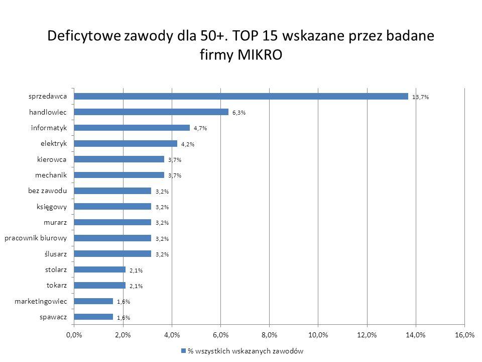 Deficytowe zawody dla 50+. TOP 15 wskazane przez badane firmy MIKRO