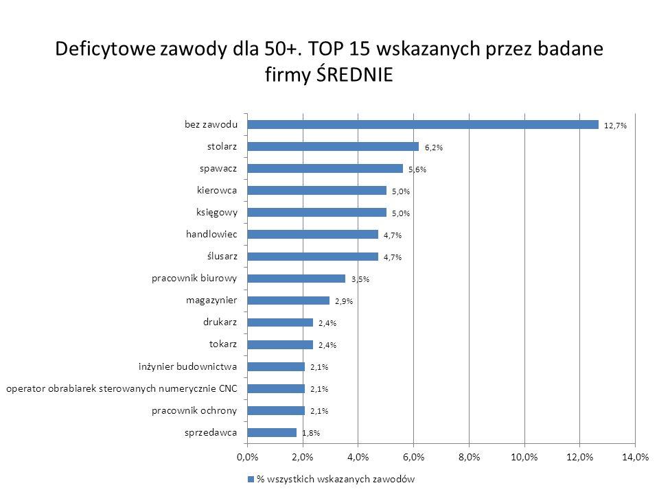Deficytowe zawody dla 50+. TOP 15 wskazanych przez badane firmy ŚREDNIE