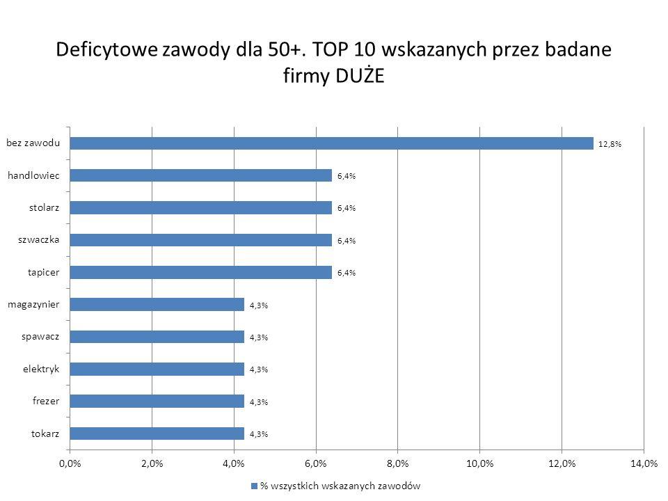 Deficytowe zawody dla 50+. TOP 10 wskazanych przez badane firmy DUŻE