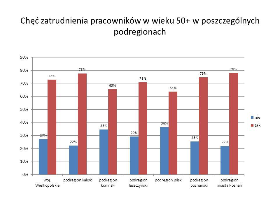 Chęć zatrudnienia pracowników w wieku 50+ w poszczególnych podregionach