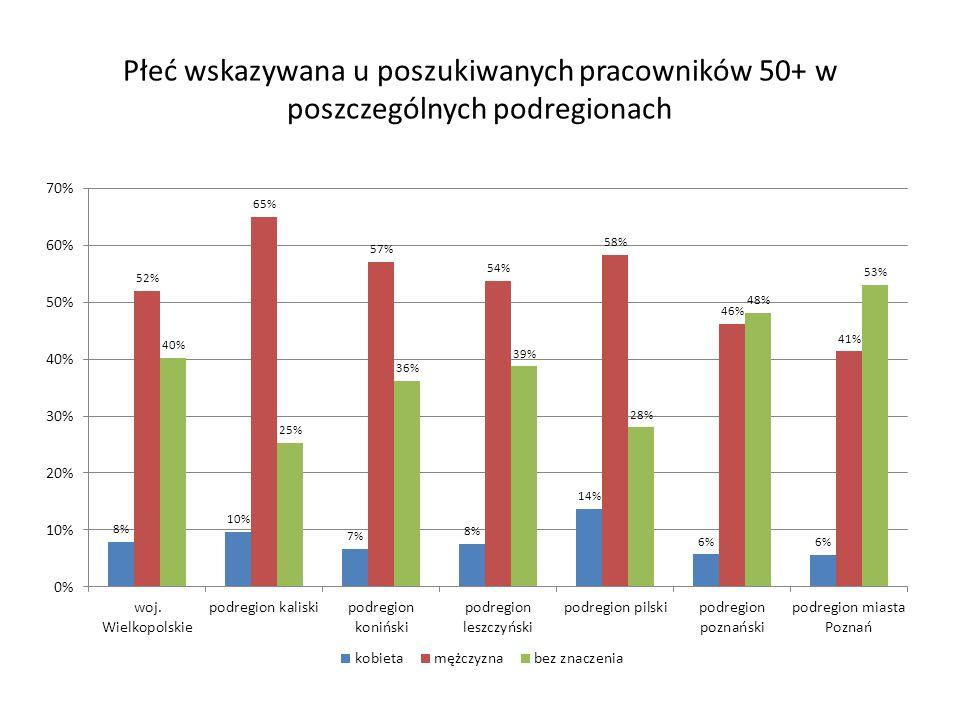 Płeć wskazywana u poszukiwanych pracowników 50+ w poszczególnych podregionach