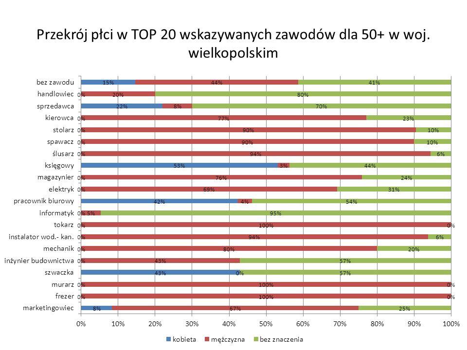 Przekrój płci w TOP 20 wskazywanych zawodów dla 50+ w woj. wielkopolskim