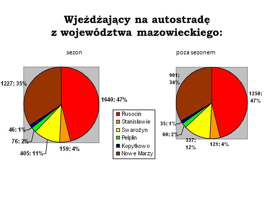 Wjeżdżający na autostradę z województwa mazowieckiego: Badania własne za zgodą firmy Intertoll Zmiany procesów społeczno-gospodarczych po powstaniu po