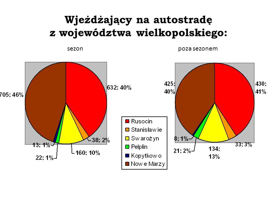 Wjeżdżający na autostradę z województwa wielkopolskiego: Badania własne za zgodą firmy Intertoll Zmiany procesów społeczno-gospodarczych po powstaniu pomorskiego odcinka autostrady A1 sezonpoza sezonem