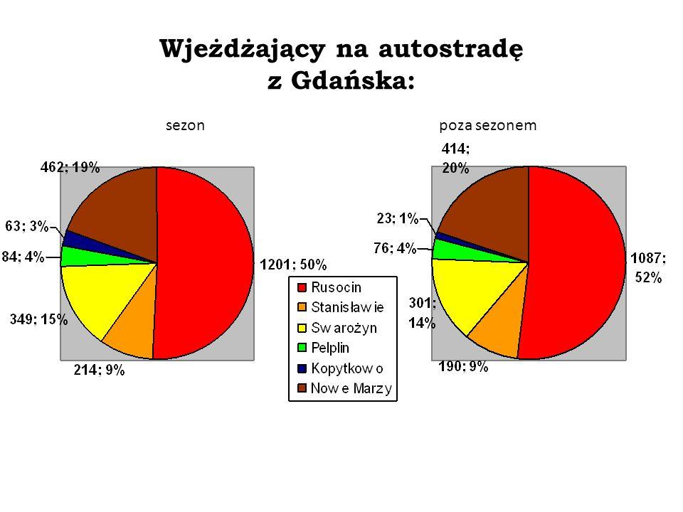 Wjeżdżający na autostradę z Gdańska: Badania własne za zgodą firmy Intertoll Zmiany procesów społeczno-gospodarczych po powstaniu pomorskiego odcinka