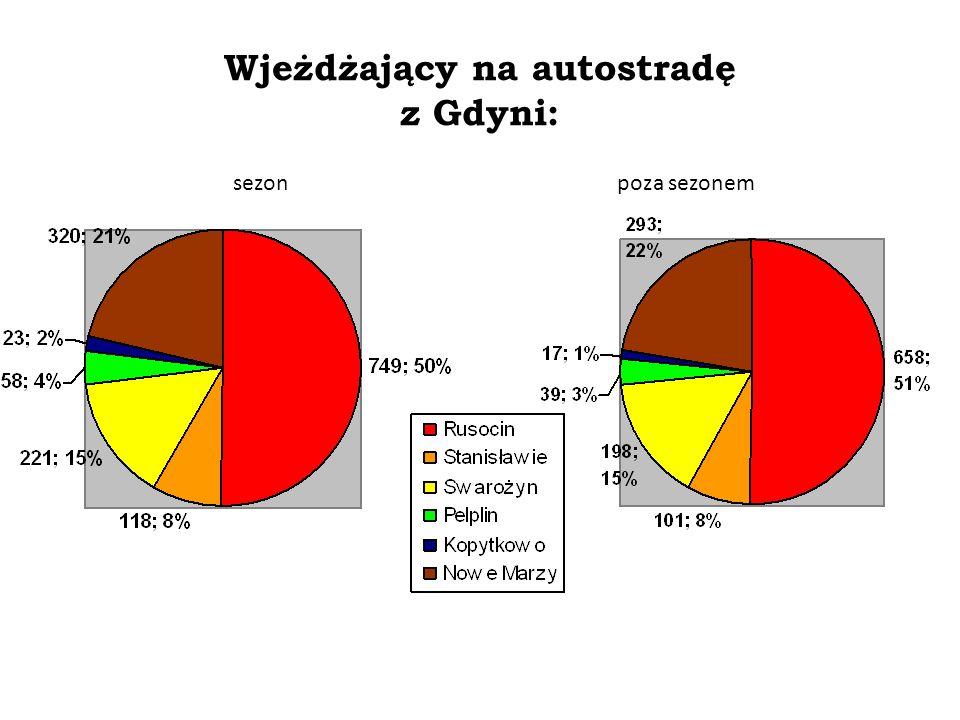 Wjeżdżający na autostradę z Gdyni: Badania własne za zgodą firmy Intertoll Zmiany procesów społeczno-gospodarczych po powstaniu pomorskiego odcinka au