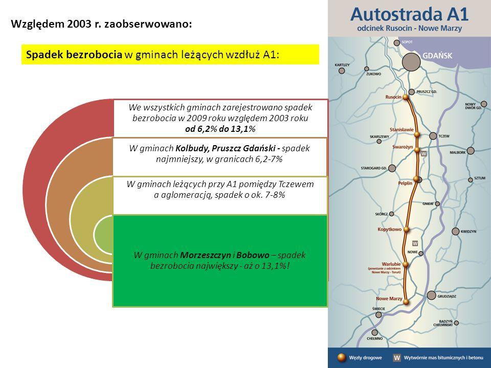 We wszystkich gminach zarejestrowano spadek bezrobocia w 2009 roku względem 2003 roku od 6,2% do 13,1% W gminach Kolbudy, Pruszcz Gdański - spadek najmniejszy, w granicach 6,2-7% W gminach leżących przy A1 pomiędzy Tczewem a aglomeracją, spadek o ok.