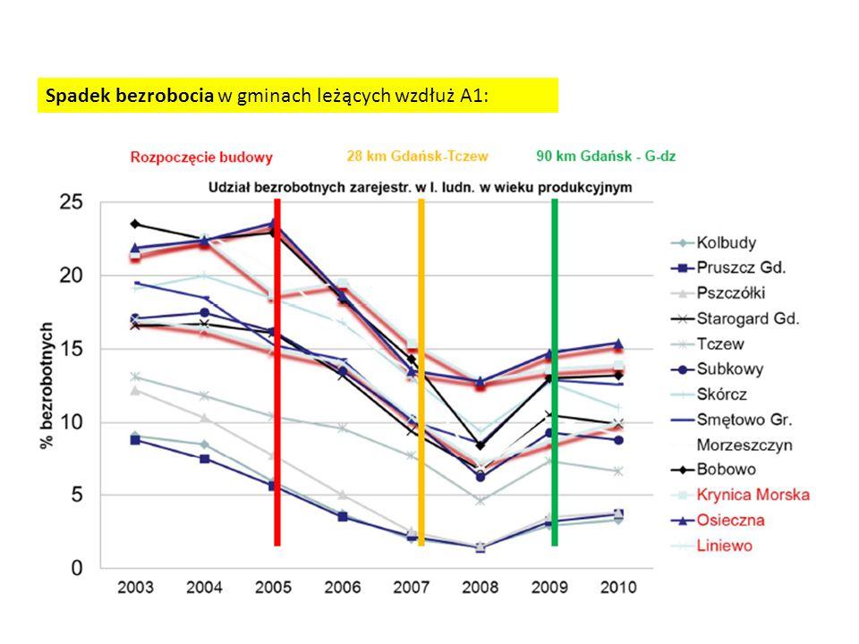 Wjeżdżający na autostradę z Gdyni: Badania własne za zgodą firmy Intertoll Zmiany procesów społeczno-gospodarczych po powstaniu pomorskiego odcinka autostrady A1 sezonpoza sezonem