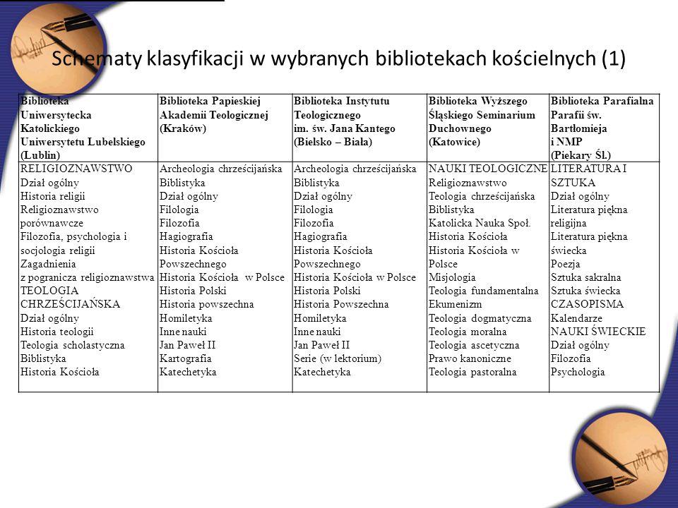 Schematy klasyfikacji w wybranych bibliotekach kościelnych (1) Biblioteka Uniwersytecka Katolickiego Uniwersytetu Lubelskiego (Lublin) Biblioteka Papi