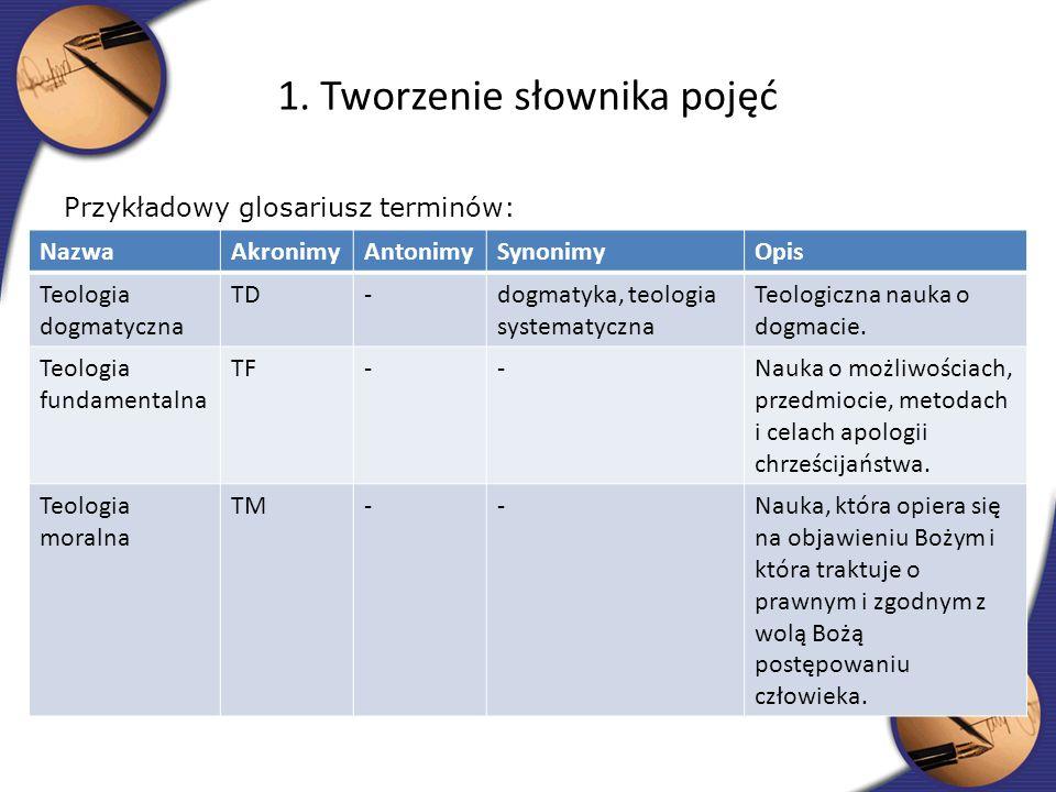 Przykładowy glosariusz terminów: 1. Tworzenie słownika pojęć NazwaAkronimyAntonimySynonimyOpis Teologia dogmatyczna TD-dogmatyka, teologia systematycz
