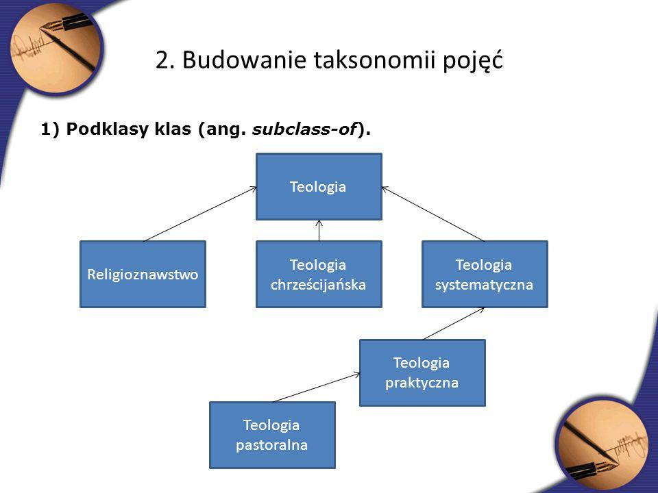 1) Podklasy klas (ang. subclass-of). 2. Budowanie taksonomii pojęć Teologia Teologia systematyczna Teologia chrześcijańska Religioznawstwo Teologia pa