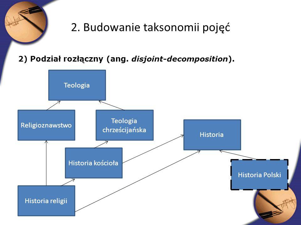 2) Podział rozłączny (ang. disjoint-decomposition). 2. Budowanie taksonomii pojęć Teologia Religioznawstwo Teologia chrześcijańska Historia kościoła H