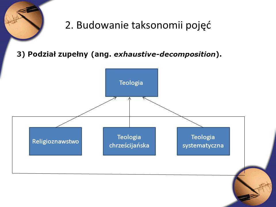 3) Podział zupełny (ang. exhaustive-decomposition). 2. Budowanie taksonomii pojęć Teologia Teologia systematyczna Teologia chrześcijańska Religioznaws