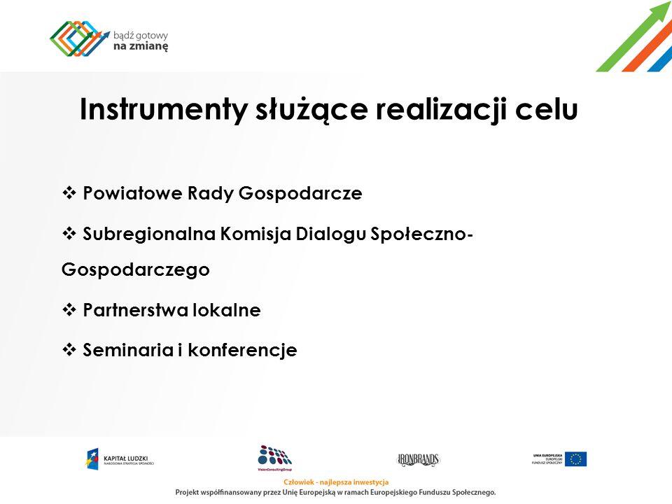 Instrumenty służące realizacji celu Powiatowe Rady Gospodarcze Subregionalna Komisja Dialogu Społeczno- Gospodarczego Partnerstwa lokalne Seminaria i
