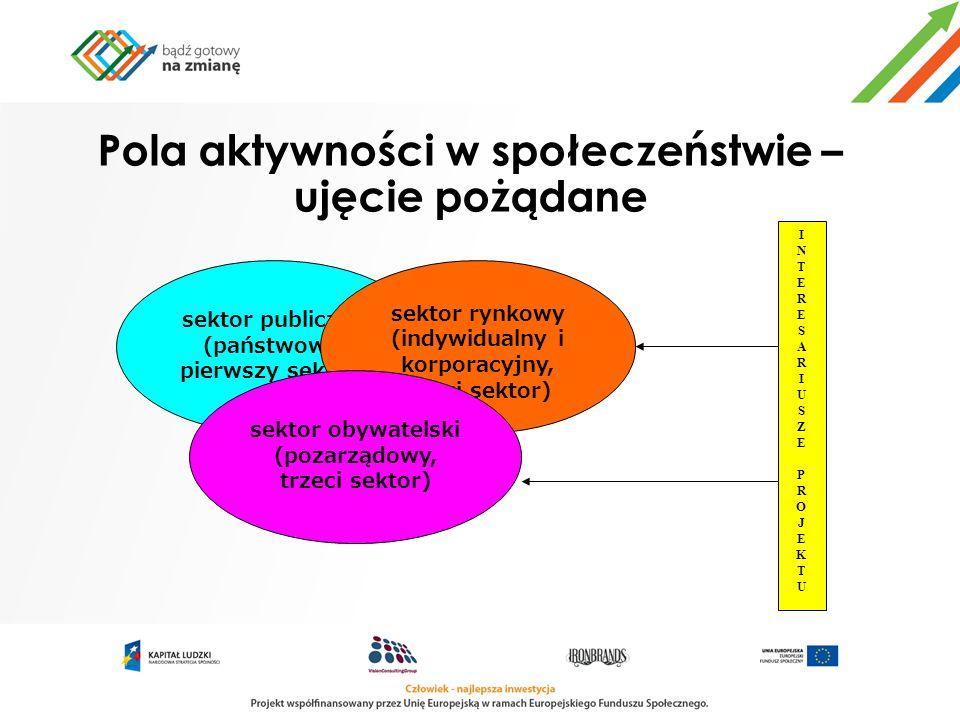 Pola aktywności w społeczeństwie – ujęcie pożądane INTERESARIUSZEPROJEKTUINTERESARIUSZEPROJEKTU sektor publiczny (państwowy, pierwszy sektor) sektor r