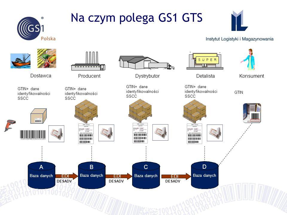Na czym polega GS1 GTS Baza danych DystrybutorDetalistaKonsumentProducent Dostawca S U P E R EDI BA DESADV Baza danych B C DESADV Baza danych D GTIN+