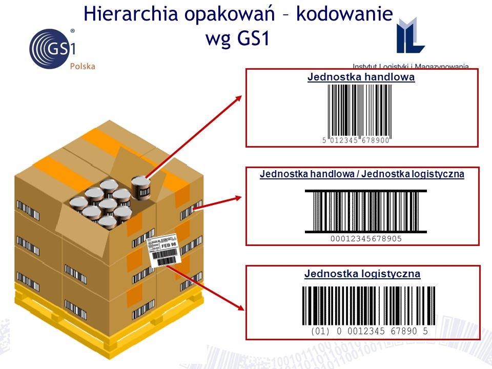 Hierarchia opakowań – kodowanie wg GS1 Jednostka handlowa Jednostka handlowa / Jednostka logistyczna Jednostka logistyczna