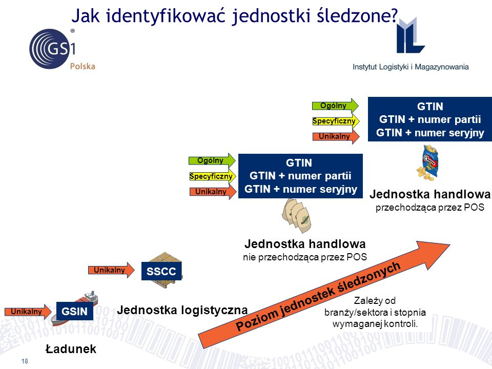 18 Ładunek Jednostka logistyczna Jednostka handlowa nie przechodząca przez POS Jednostka handlowa przechodząca przez POS GSIN SSCC GTIN GTIN + numer p
