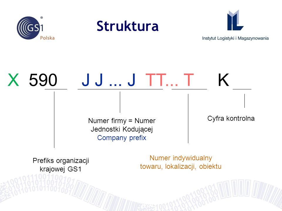 X 590 J J... J TT... T K Prefiks organizacji krajowej GS1 Numer firmy = Numer Jednostki Kodującej Company prefix Numer indywidualny towaru, lokalizacj