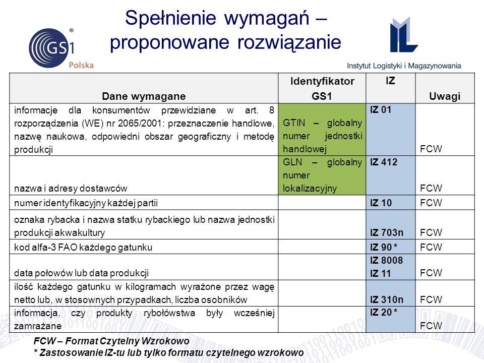 Spełnienie wymagań – proponowane rozwiązanie Dane wymagane Identyfikator GS1 IZ Uwagi informacje dla konsumentów przewidziane w art. 8 rozporządzenia