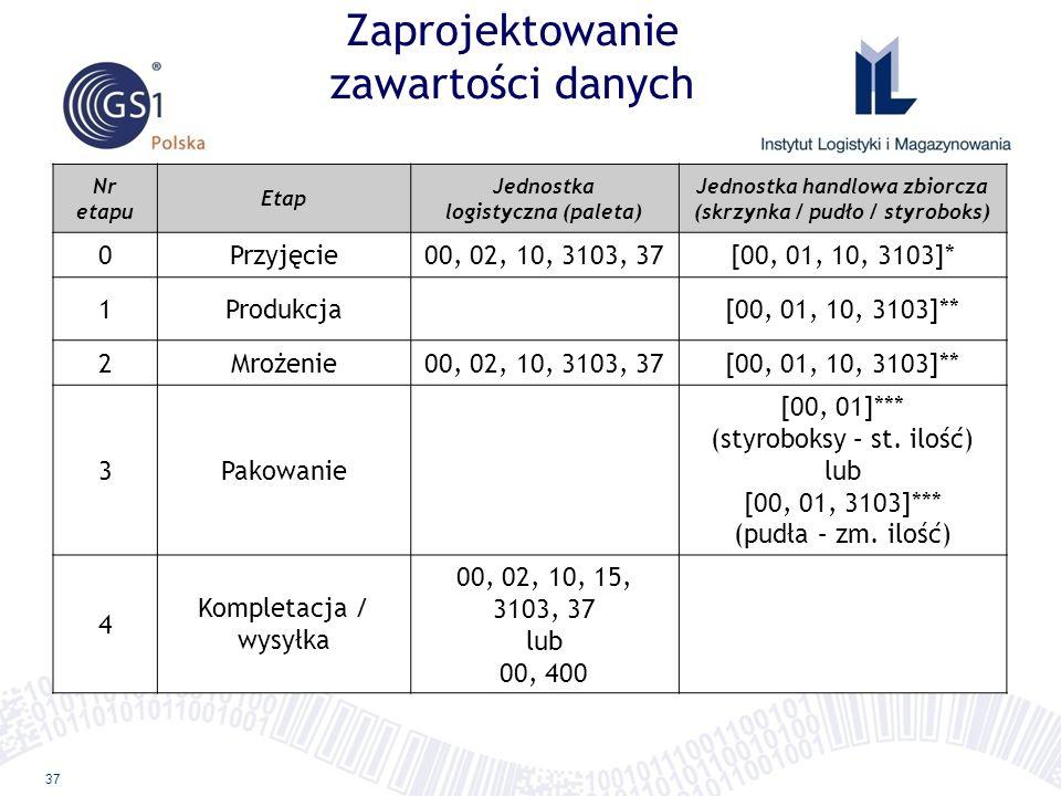 37 Zaprojektowanie zawartości danych Nr etapu Etap Jednostka logistyczna (paleta) Jednostka handlowa zbiorcza (skrzynka / pudło / styroboks) 0Przyjęci