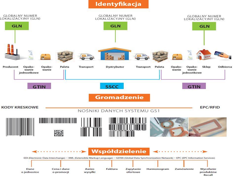 Globalne identyfikatory GS1 GTIN ( GTIN-8, GTIN-12, GTIN-13, GTIN-14 ) identyfikacja jednostek handlowych (towarów) GTIN ( GTIN-8, GTIN-12, GTIN-13, GTIN-14 ) SSCC identyfikacja jednostek logistycznych (np.