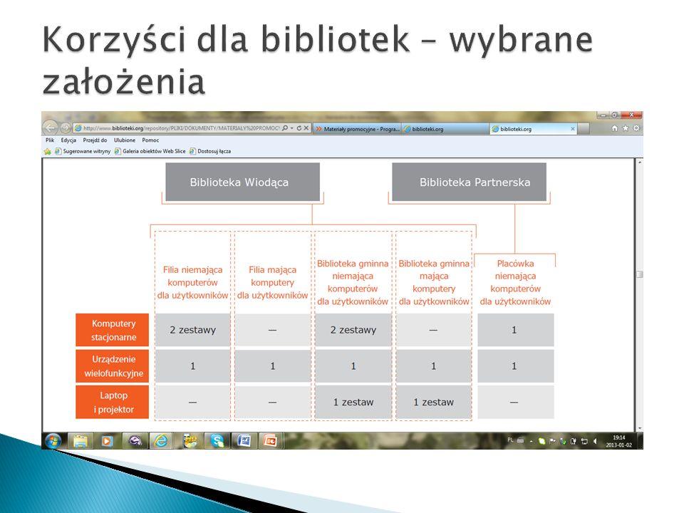 wzmocnienie całego systemu bibliotecznego, integracja środowiska, stosowanie bardziej nowoczesnych i skutecznych form komunikacji między bibliotekami i bibliotekarzami, włączenie tematu bibliotek do debaty publicznej, podniesienie prestiżu zawodu bibliotekarza,