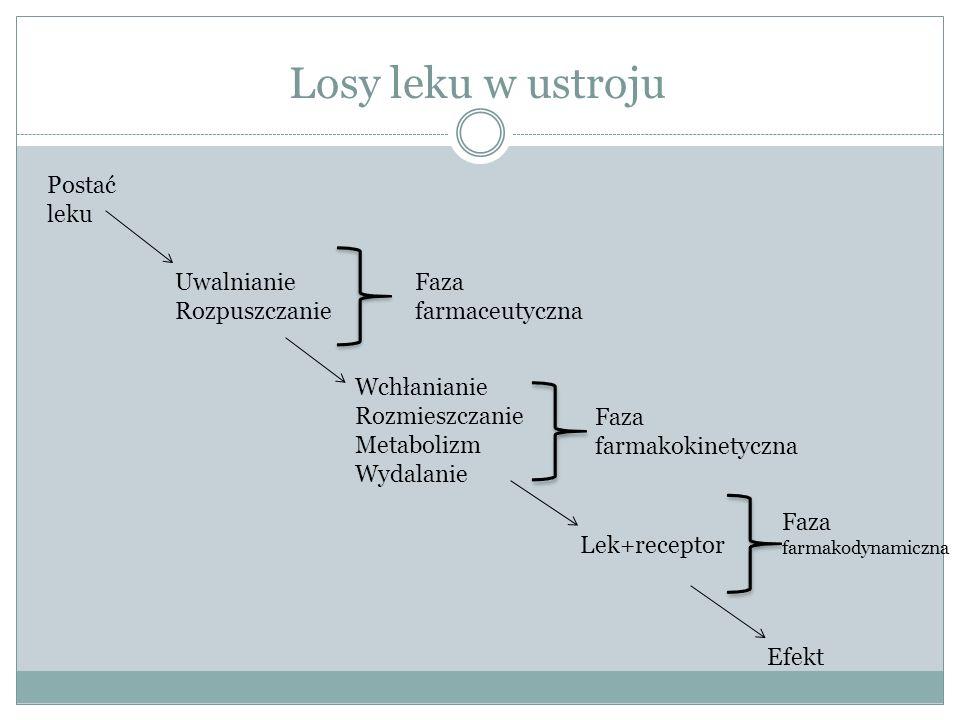 Losy leku w ustroju Postać leku Uwalnianie Rozpuszczanie Wchłanianie Rozmieszczanie Metabolizm Wydalanie Lek+receptor Efekt Faza farmaceutyczna Faza farmakokinetyczna Faza farmakodynamiczna