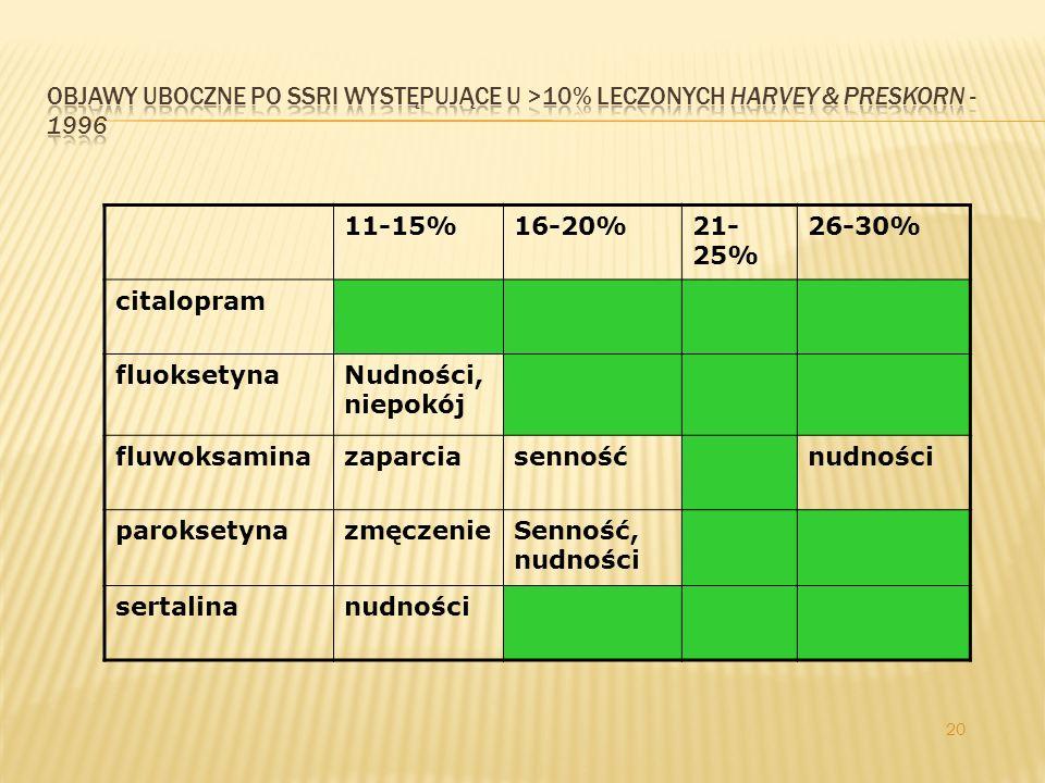 19 SSRI - OBJAWY UBOCZNE DYSFUNKCJE SEKSUALNE: WSZYSTKIE SSRI Z WYJĄTKIEM FLUWOKSAMINY HIPONATREMIA: WSZYSTKIE SSRI ZNACZĄCE INTERAKCJE NA POZIOMIE CYP450