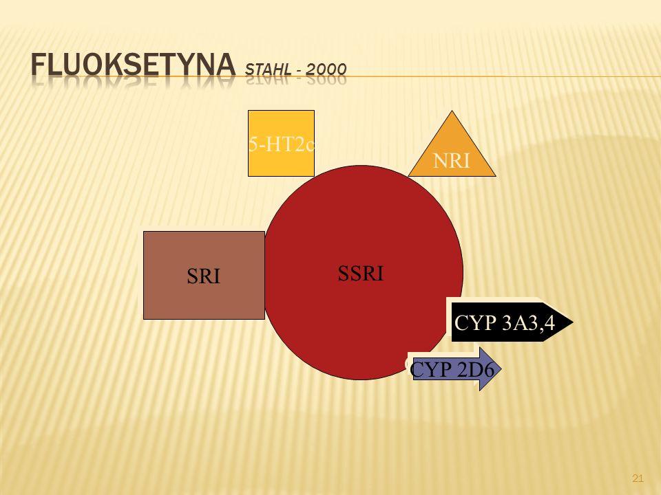 11-15%16-20%21- 25% 26-30% citalopram fluoksetynaNudności, niepokój fluwoksaminazaparciasennośćnudności paroksetynazmęczenieSenność, nudności sertalin