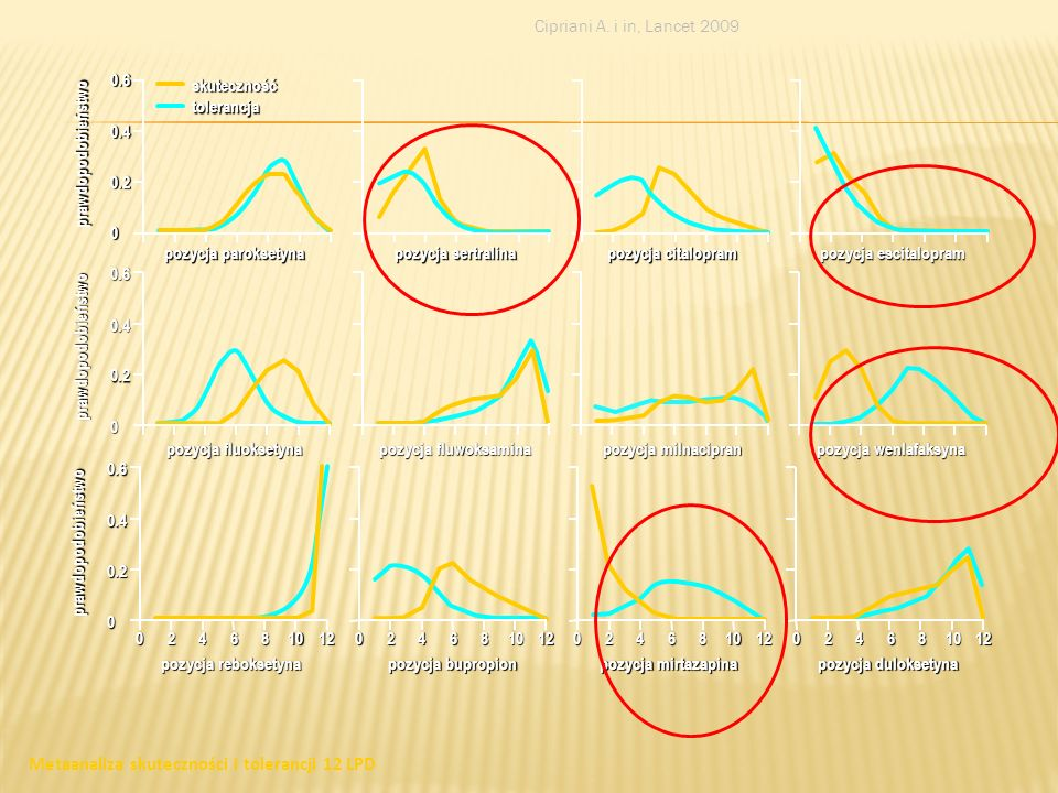 29 Inne LPD Inhibitory wychwytu zwrotnego NA i serotoniny: wenlafaksyna, milnacipram Inhibitory wychwytu zwrotnego katecholamin: bupropion Alfa-2 anta