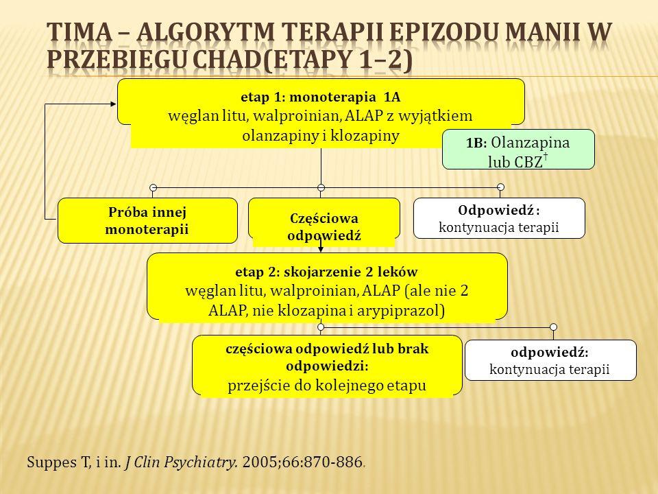 44 Dwie klasy normotymików – klasa A Stabilizują nastrój podwyższony (ABOVE) Redukują manię, zapobiegają manii, nie powodują depresji Lit Walproiniany Karbamazepina Olanzapina Risperidon Kwetiapina