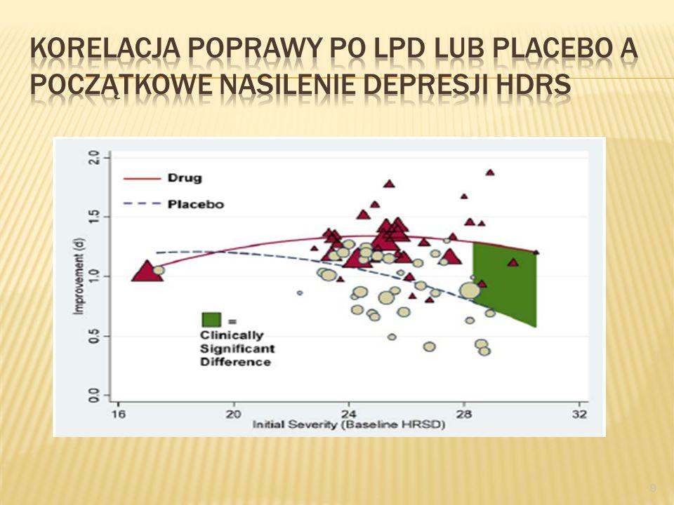 8 LPD - skuteczność LPD są skuteczne u 65-75% pacjentów z depresją Właściwą ocenę skuteczności LPD można dokonać po 4-6 tygodniach podawania leku we w